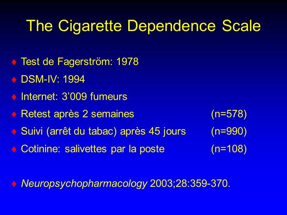 The Cigarette Dependence Scale Test de Fagerström: 1978 DSM-IV: 1994 Internet: 3009 fumeurs Retest après 2 semaines (n=578) Suivi (arrêt du tabac) après 45 jours (n=990) Cotinine: salivettes par la poste(n=108) Neuropsychopharmacology 2003;28:359-370.