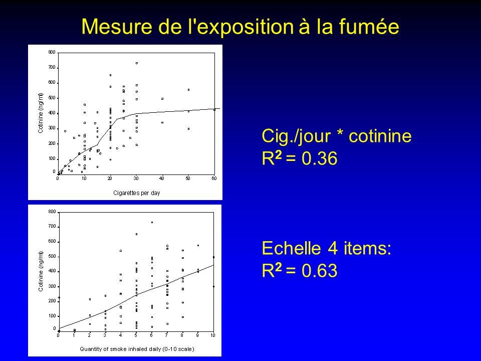 Mesure de l exposition à la fumée Cig./jour * cotinine R 2 = 0.36 Echelle 4 items: R 2 = 0.63