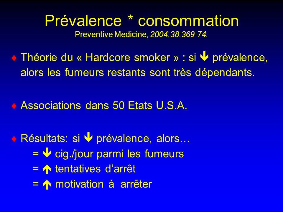 Prévalence * consommation Preventive Medicine, 2004:38:369-74.