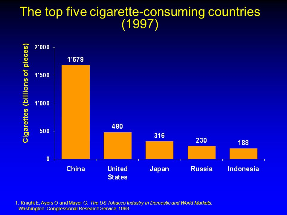 Cigarettes (billions of pieces) 1. Knight E, Ayers O and Mayer G. The US Tobacco Industry in Domestic and World Markets. Washington: Congressional Res