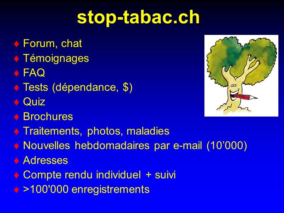 stop-tabac.ch Forum, chat Témoignages FAQ Tests (dépendance, $) Quiz Brochures Traitements, photos, maladies Nouvelles hebdomadaires par e-mail (10000) Adresses Compte rendu individuel + suivi >100 000 enregistrements
