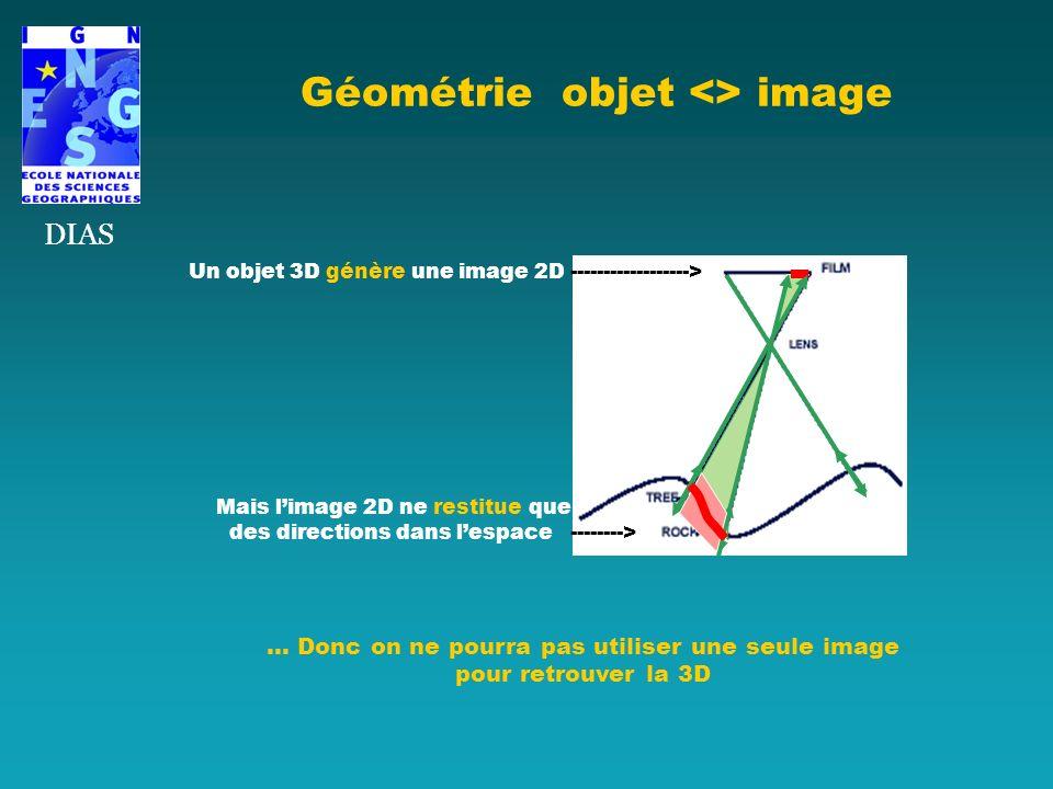 Géométrie objet <> image DIAS … Donc on ne pourra pas utiliser une seule image pour retrouver la 3D Un objet 3D génère une image 2D ------------------