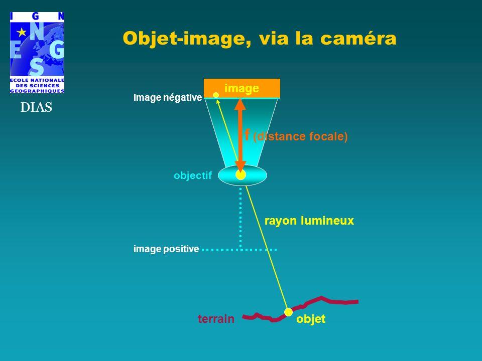 Objet-image, via la caméra DIAS image positive f (distance focale) image rayon lumineux objet terrain Image négative objectif