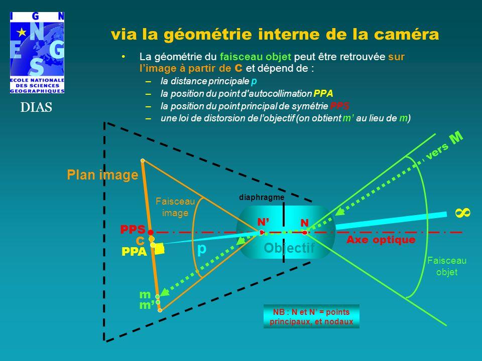 La géométrie du faisceau objet peut être retrouvée sur limage à partir de C et dépend de : –la distance principale p –la position du point d'autocolli