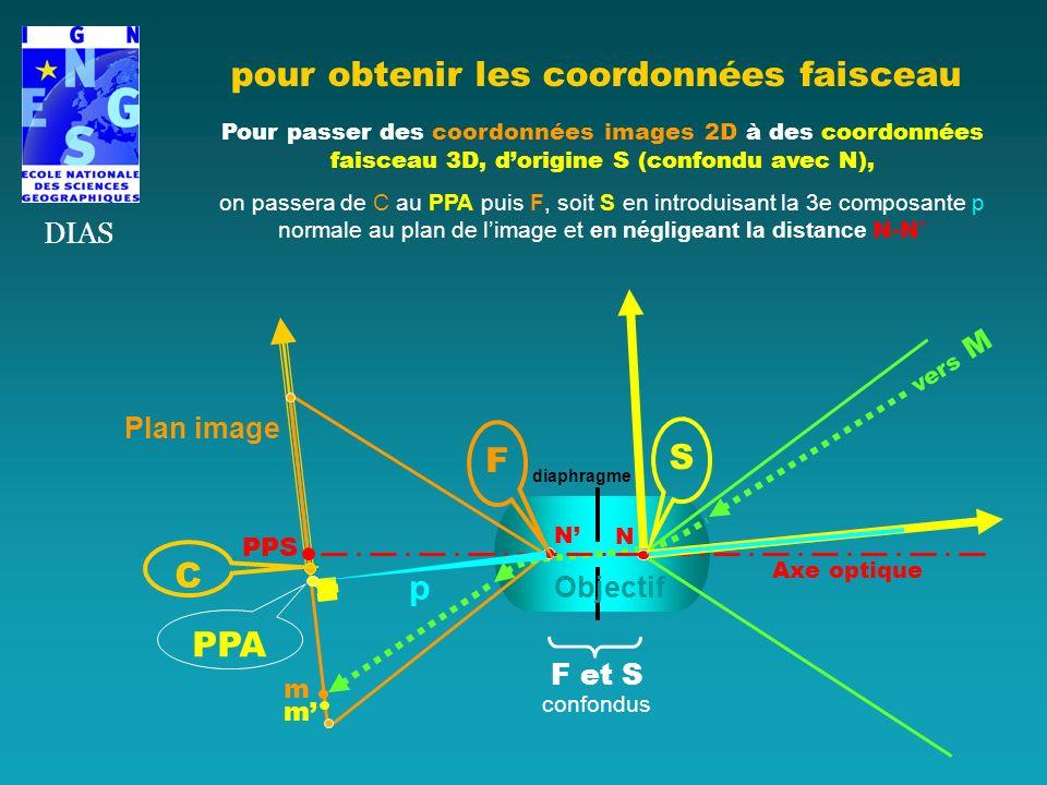 pour obtenir les coordonnées faisceau DIAS Pour passer des coordonnées images 2D à des coordonnées faisceau 3D, dorigine S (confondu avec N), on passe