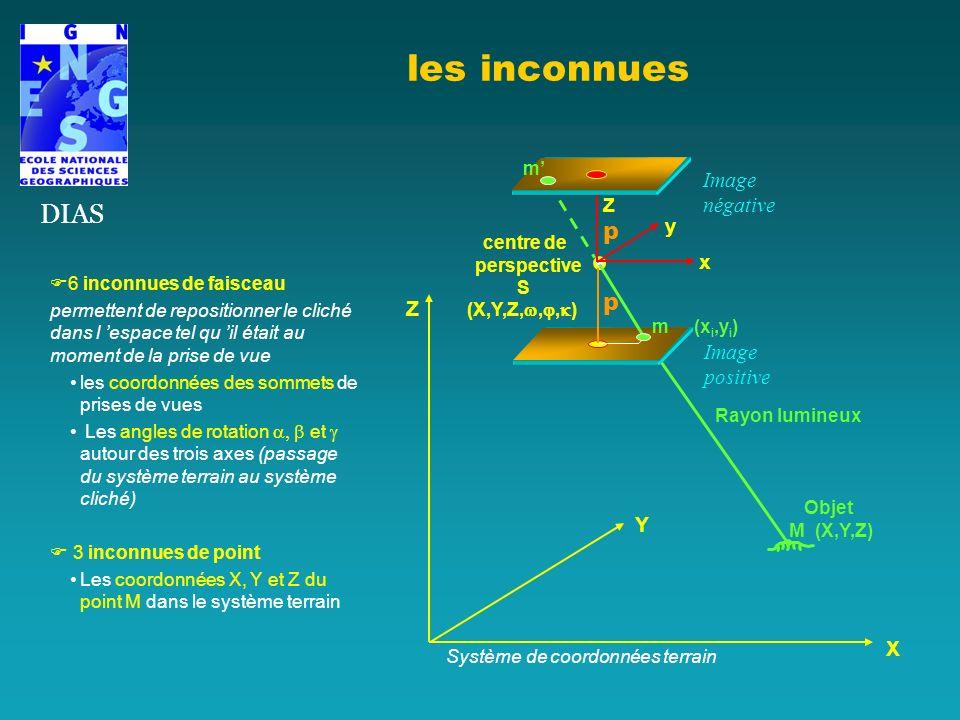 les inconnues DIAS Z Y X Système de coordonnées terrain ZpZp y x centre de perspective S (X,Y,Z,,, ) Rayon lumineux Objet M (X,Y,Z) m (x i,y i ) p m I