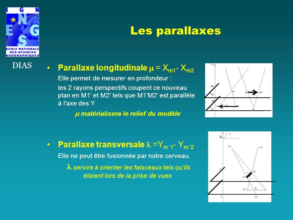 Les parallaxes Parallaxe longitudinale = X m1 - X m2 Elle permet de mesurer en profondeur : les 2 rayons perspectifs coupent ce nouveau plan en M1' et