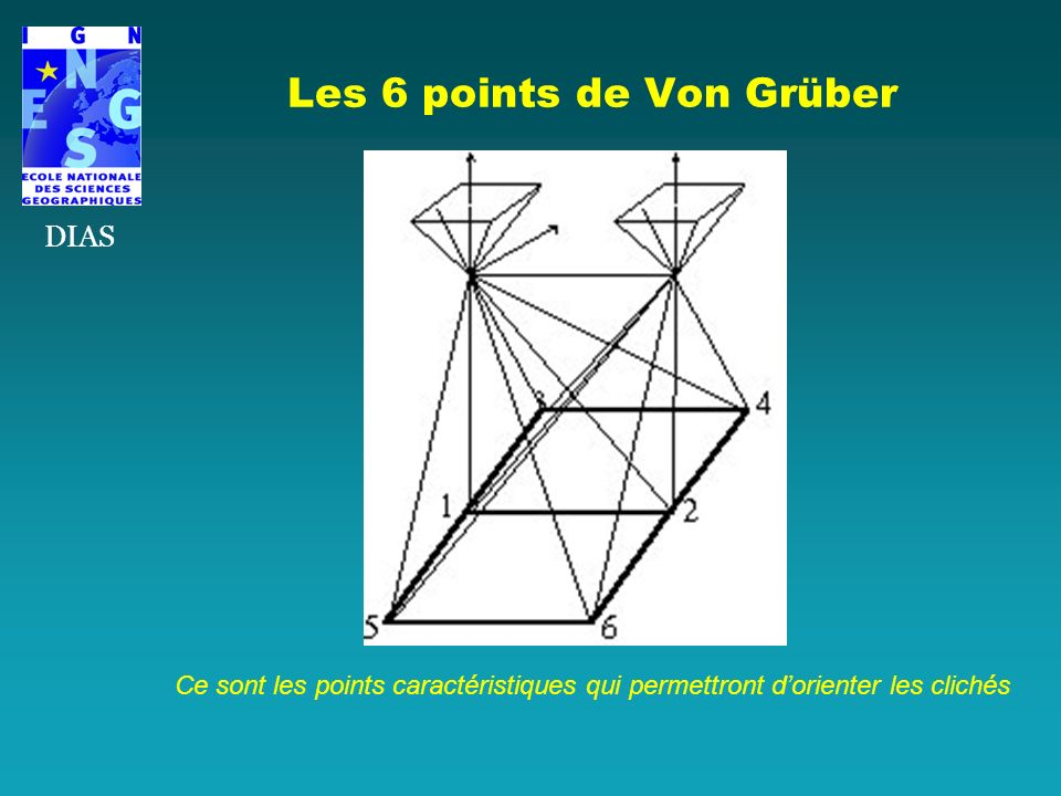 Les 6 points de Von Grüber Ce sont les points caractéristiques qui permettront dorienter les clichés DIAS