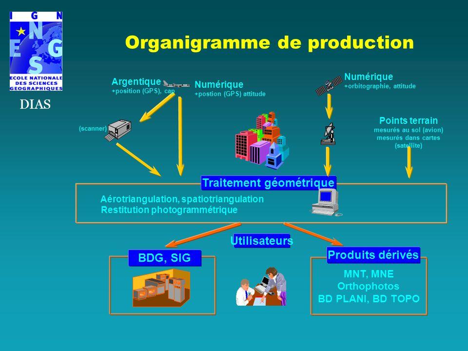 Organigramme de production Points terrain mesurés au sol (avion) mesurés dans cartes (satellite) Aérotriangulation, spatiotriangulation Restitution ph