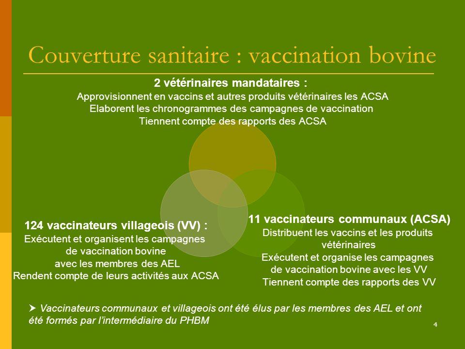 4 Couverture sanitaire : vaccination bovine 2 vétérinaires mandataires : Approvisionnent en vaccins et autres produits vétérinaires les ACSA Elaborent