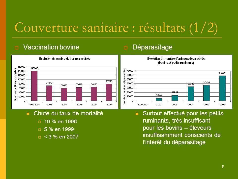 5 Couverture sanitaire : résultats (1/2) Vaccination bovine Chute du taux de mortalité 10 % en 1996 5 % en 1999 < 3 % en 2007 Déparasitage Surtout eff