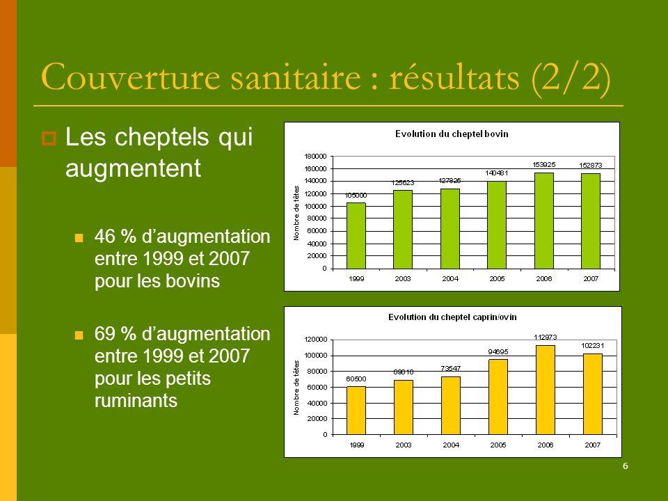 6 Couverture sanitaire : résultats (2/2) Les cheptels qui augmentent 46 % daugmentation entre 1999 et 2007 pour les bovins 69 % daugmentation entre 19