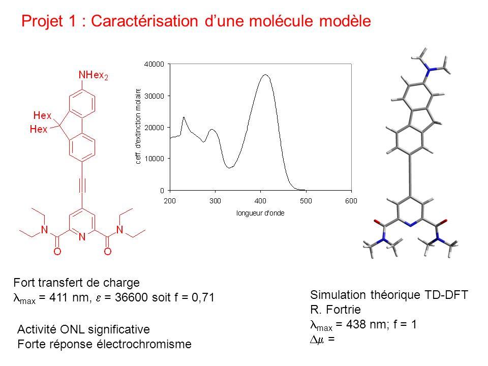 Projet 1 : Caractérisation dune molécule modèle Simulation théorique TD-DFT R. Fortrie max = 438 nm; f = 1 = Fort transfert de charge max = 411 nm, =