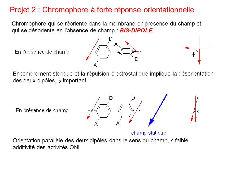 Projet 2 : Chromophore à forte réponse orientationnelle Chromophore qui se réoriente dans la membrane en présence du champ et qui se désoriente en lab