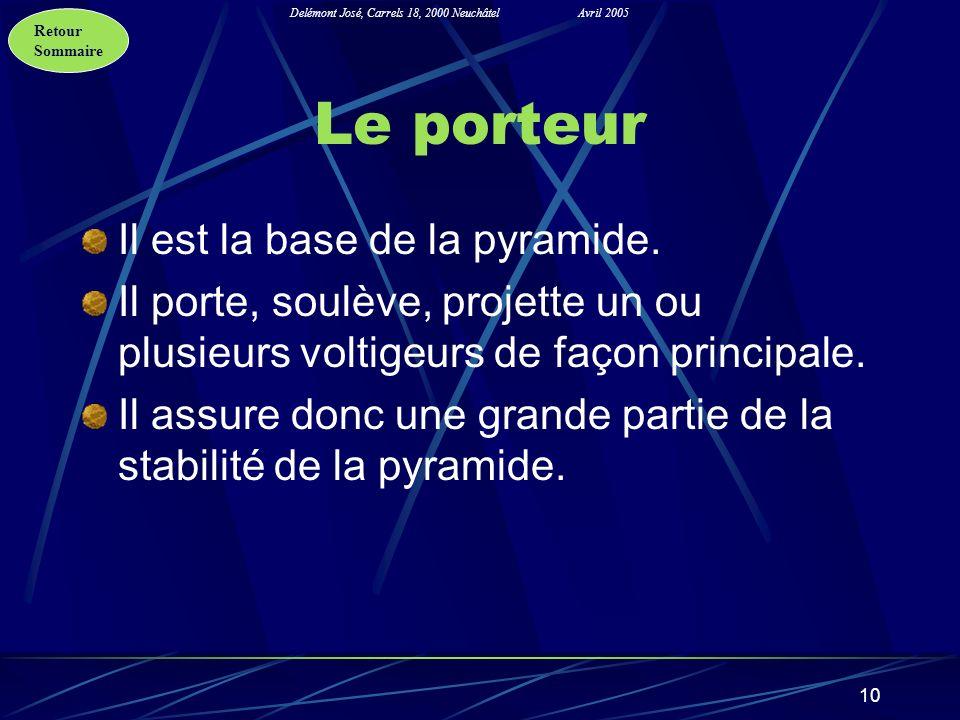 Retour Sommaire Delémont José, Carrels 18, 2000 NeuchâtelAvril 2005 10 Le porteur Il est la base de la pyramide. Il porte, soulève, projette un ou plu