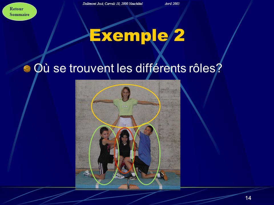 Retour Sommaire Delémont José, Carrels 18, 2000 NeuchâtelAvril 2005 14 Exemple 2 Où se trouvent les différents rôles?