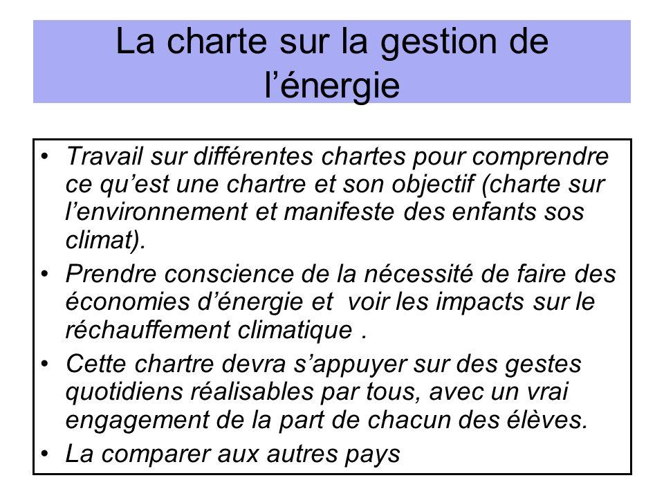 La charte sur la gestion de lénergie Travail sur différentes chartes pour comprendre ce quest une chartre et son objectif (charte sur lenvironnement et manifeste des enfants sos climat).