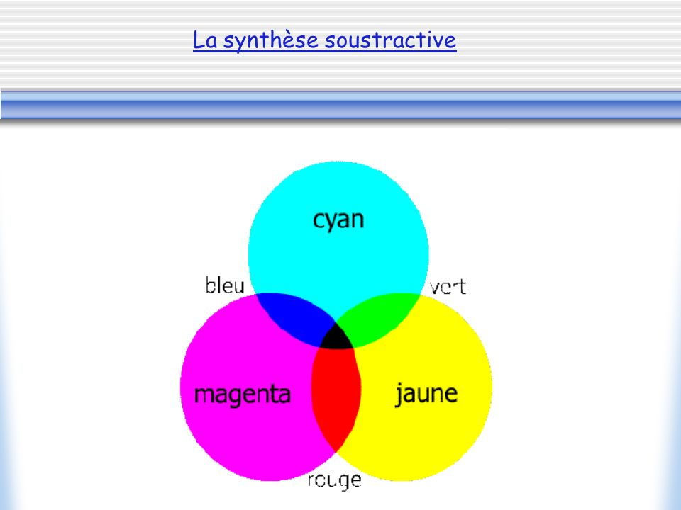 La synthèse additive :