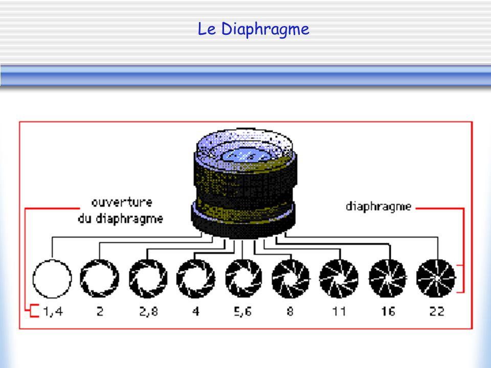 Schéma de lappareil photographique