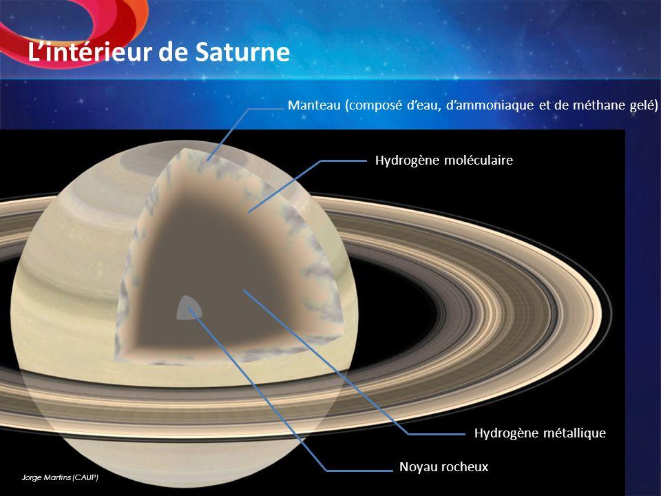 Lintérieur de Saturne Jorge Martins (CAUP) Manteau (composé deau, dammoniaque et de méthane gelé) Hydrogène moléculaire Hydrogène métallique Noyau roc