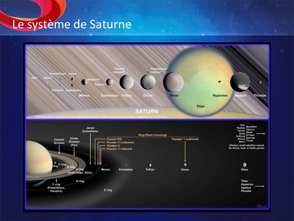 Le système de Saturne