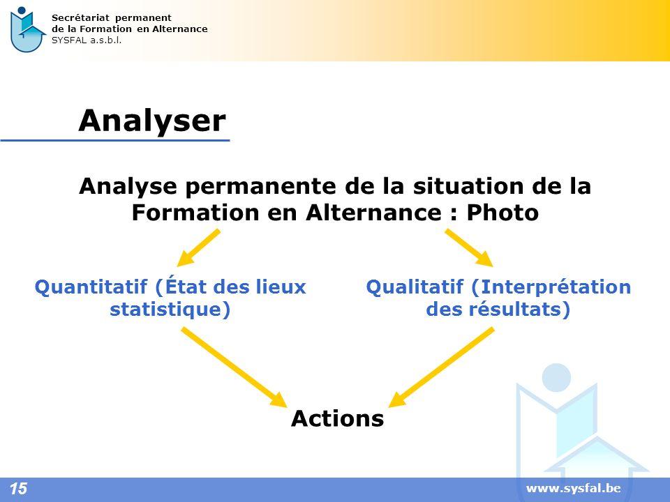 www.sysfal.be 15 Secrétariat permanent de la Formation en Alternance SYSFAL a.s.b.l. Analyser Analyse permanente de la situation de la Formation en Al