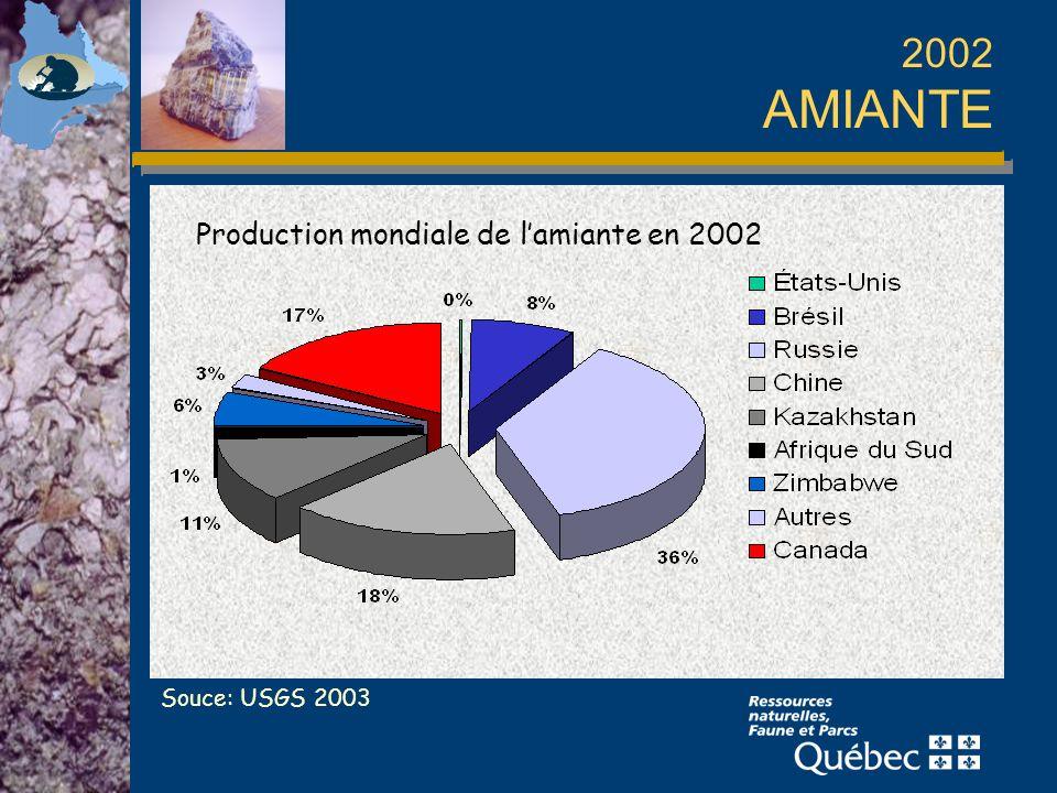 2002 AMIANTE Production mondiale de lamiante en 2002 Souce: USGS 2003