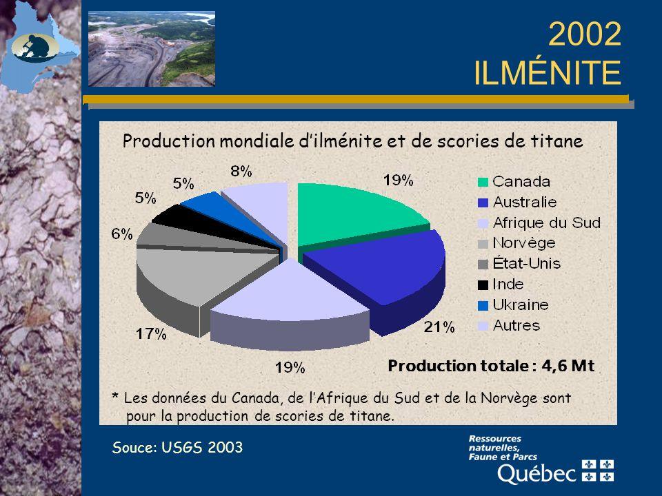 2002 ILMÉNITE Souce: USGS 2003 Production mondiale dilménite et de scories de titane * Les données du Canada, de lAfrique du Sud et de la Norvège sont pour la production de scories de titane.