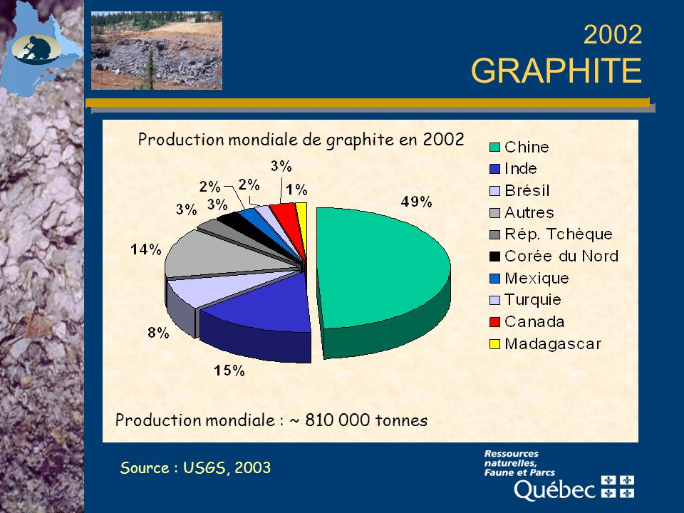 2002 GRAPHITE Production mondiale : ~ 810 000 tonnes Source : USGS, 2003 Production mondiale de graphite en 2002
