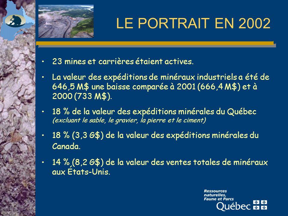 2002 GRAPHITE Production mondiale : ~ 810 000 tonnes Source : USGS, 2003 Production mondiale de graphite en 2002
