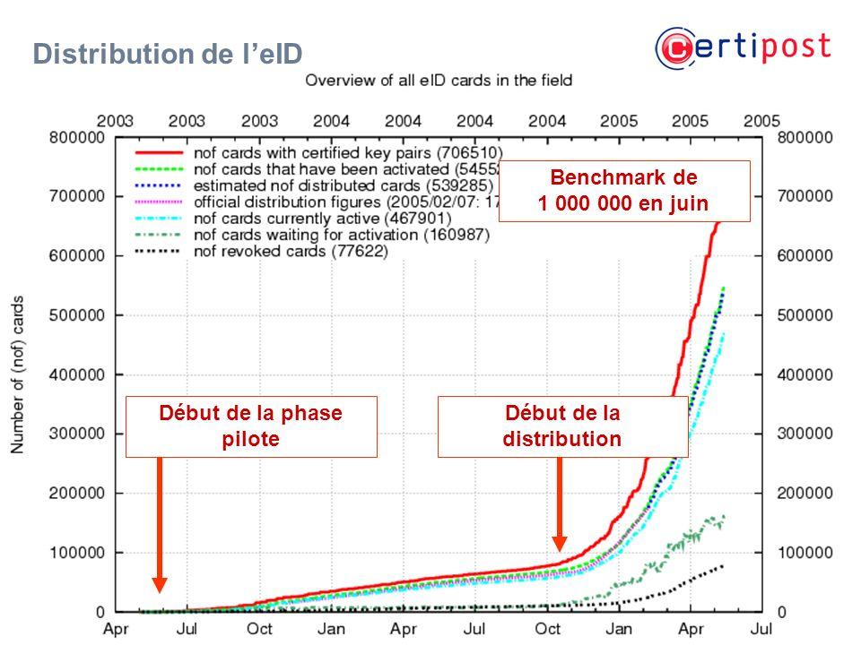 # Distribution de leID Début de la phase pilote Début de la distribution Benchmark de 1 000 000 en juin