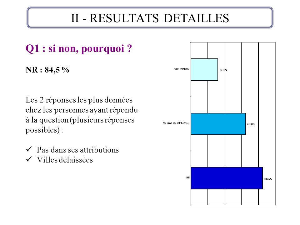 Q1 : si non, pourquoi ? NR : 84,5 % Les 2 réponses les plus données chez les personnes ayant répondu à la question (plusieurs réponses possibles) : Pa