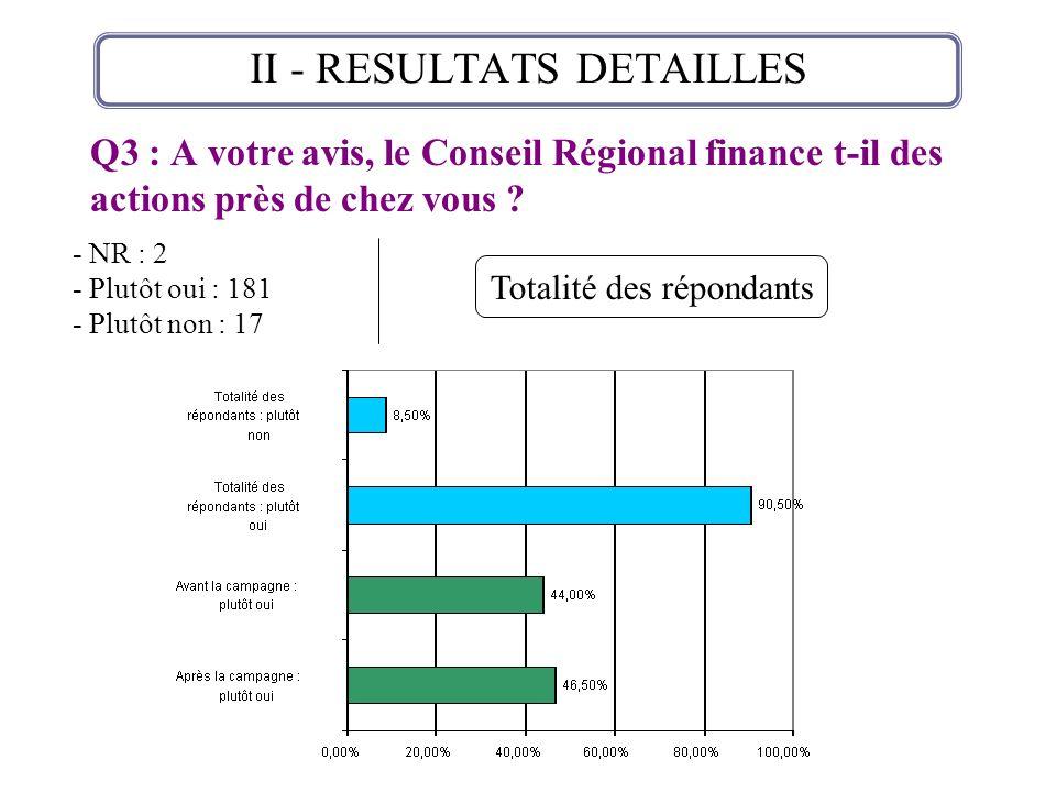 Q3 : A votre avis, le Conseil Régional finance t-il des actions près de chez vous ? II - RESULTATS DETAILLES - NR : 2 - Plutôt oui : 181 - Plutôt non