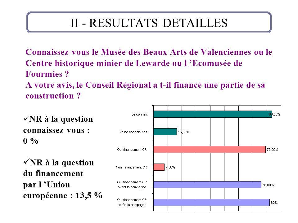 Connaissez-vous le Musée des Beaux Arts de Valenciennes ou le Centre historique minier de Lewarde ou l Ecomusée de Fourmies ? A votre avis, le Conseil