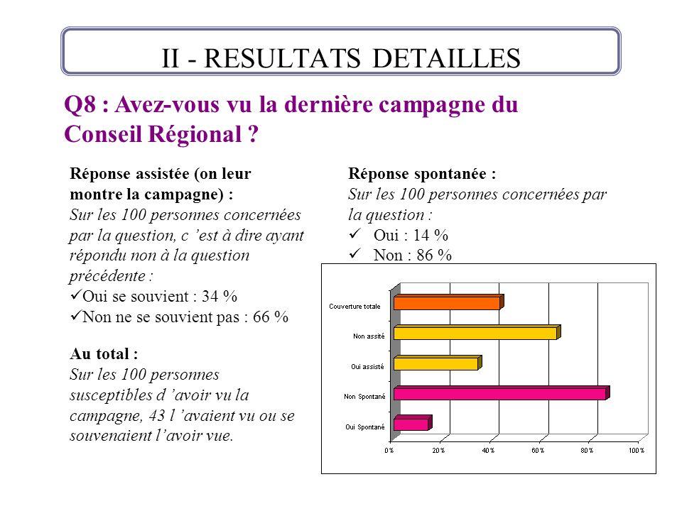 Réponse spontanée : Sur les 100 personnes concernées par la question : Oui : 14 % Non : 86 % II - RESULTATS DETAILLES Au total : Sur les 100 personnes