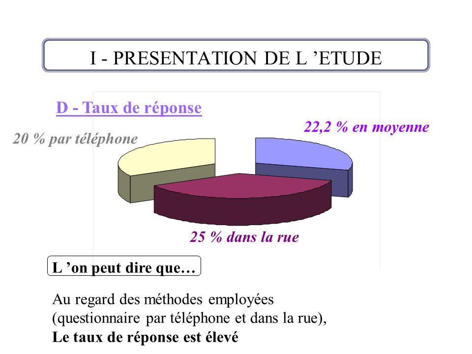 D - Taux de réponse 22,2 % en moyenne 20 % par téléphone 25 % dans la rue L on peut dire que… Au regard des méthodes employées (questionnaire par télé