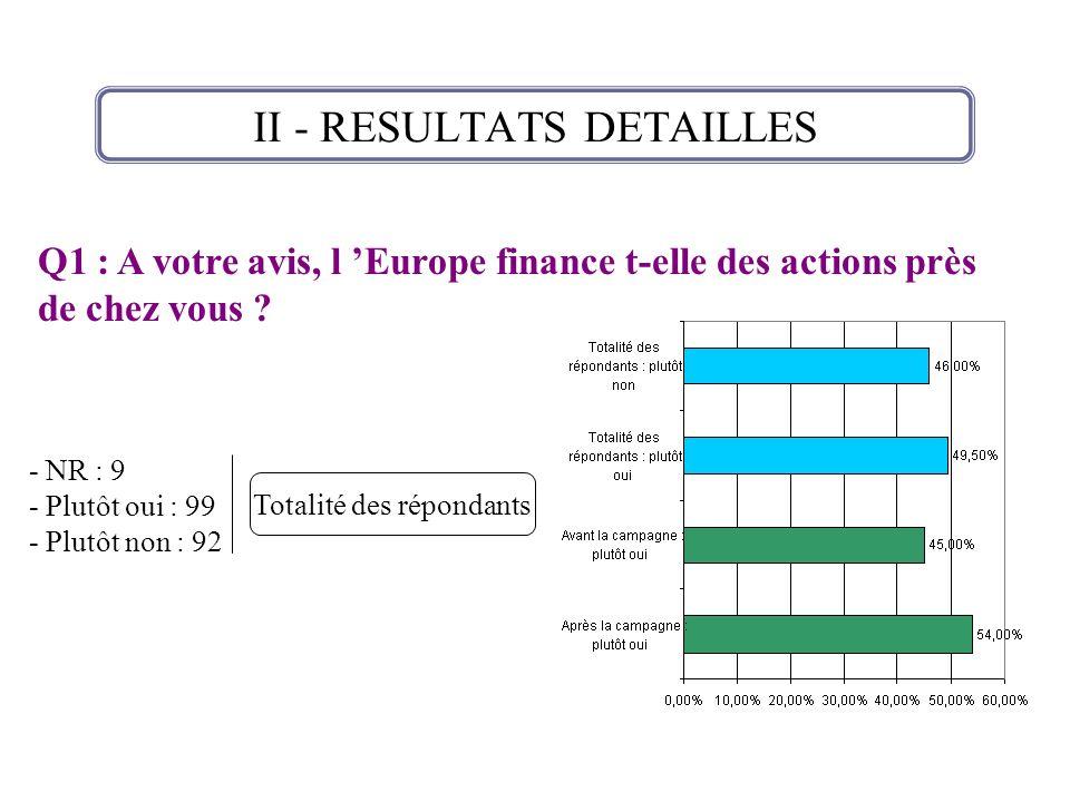 II - RESULTATS DETAILLES Réponses à la question précédente analysées par territoire - NR : 9 - Plutôt oui : 99 - Plutôt non : 92 Totalité des répondants Sur 99 personnes ayant répondu oui ou plutôt oui : 62 ont été interviewées à Valenciennes 10 à Maubeuge 27 à Douai Ces chiffres ramenés au prorata du nombre de personnes interviewées sur chaque territoire amènent à : 62 % pour Valenciennes 45 % pour Douai 25 % pour Maubeuge