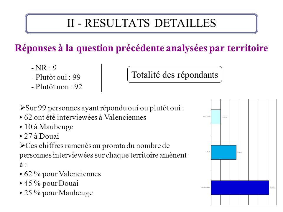II - RESULTATS DETAILLES Réponses à la question précédente analysées par territoire - NR : 9 - Plutôt oui : 99 - Plutôt non : 92 Totalité des répondan