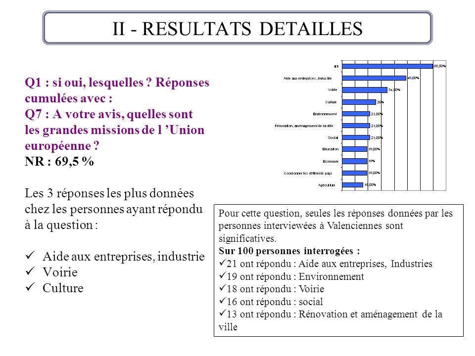 II - RESULTATS DETAILLES Q1 : si oui, lesquelles ? Réponses cumulées avec : Q7 : A votre avis, quelles sont les grandes missions de l Union européenne
