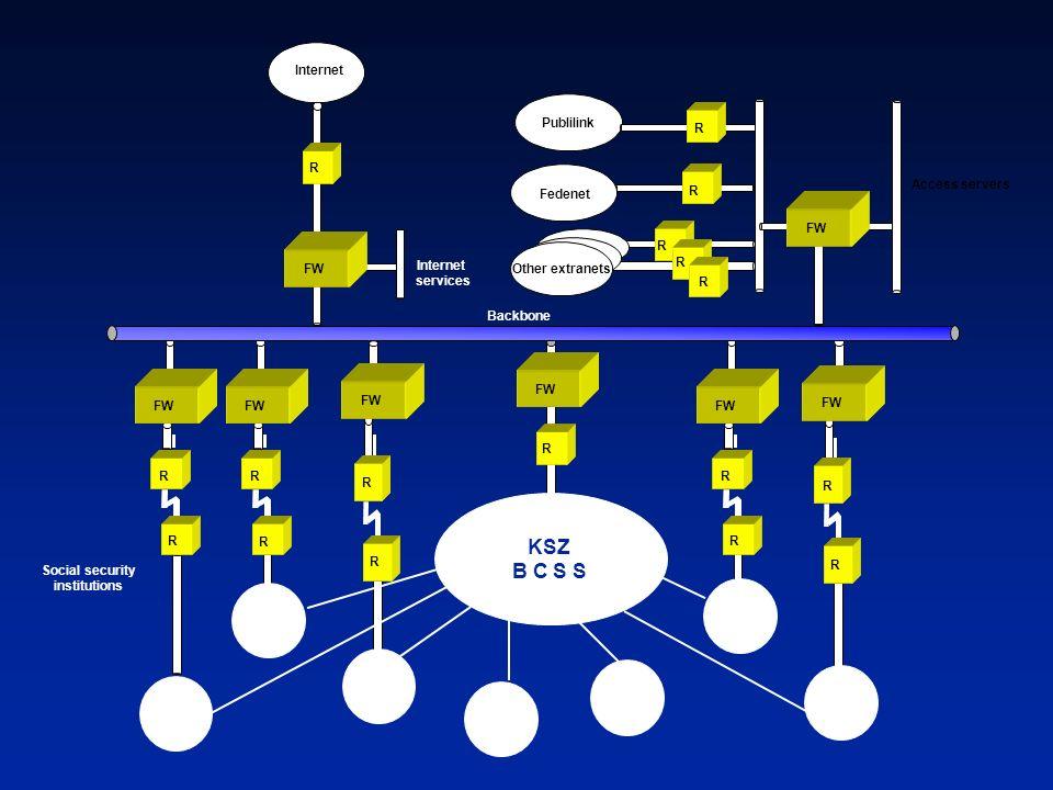 Social security institutions Backbone Internet FW R R Fedenet R R R R FW R R Access servers Internet services R R FW R R R R R KSZ B C S S FW R R Othe