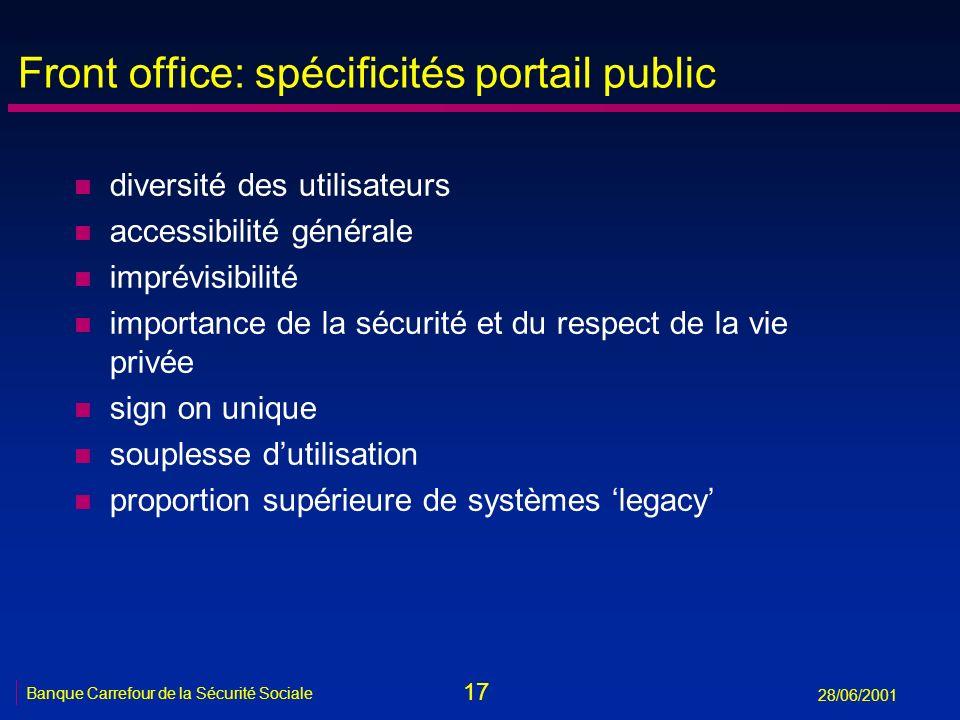 17 Banque Carrefour de la Sécurité Sociale 28/06/2001 Front office: spécificités portail public n diversité des utilisateurs n accessibilité générale