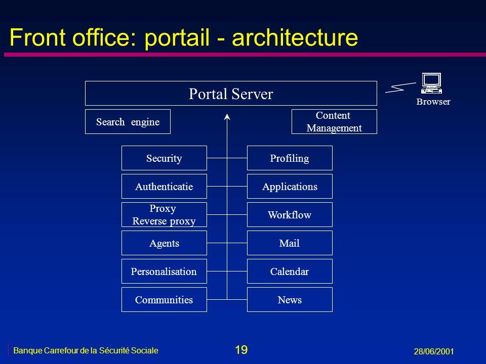 19 Banque Carrefour de la Sécurité Sociale 28/06/2001 Front office: portail - architecture NewsCommunities Search engine Portal Server Browser Content