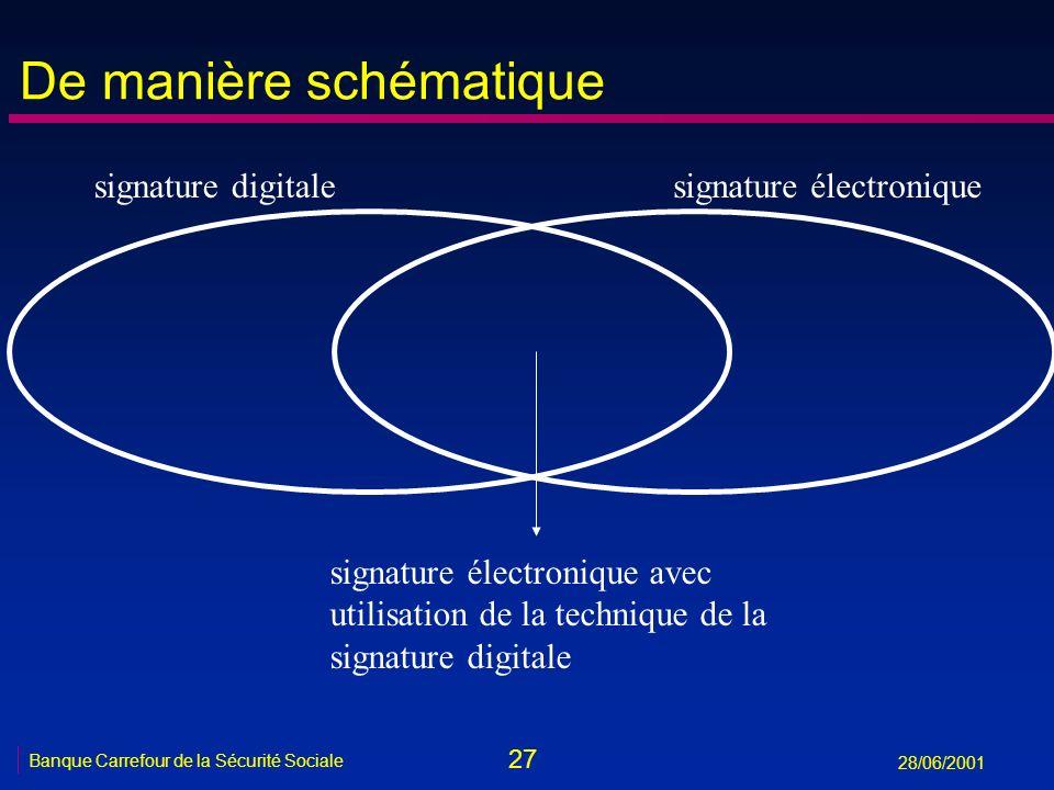 27 Banque Carrefour de la Sécurité Sociale 28/06/2001 De manière schématique signature digitalesignature électronique signature électronique avec util