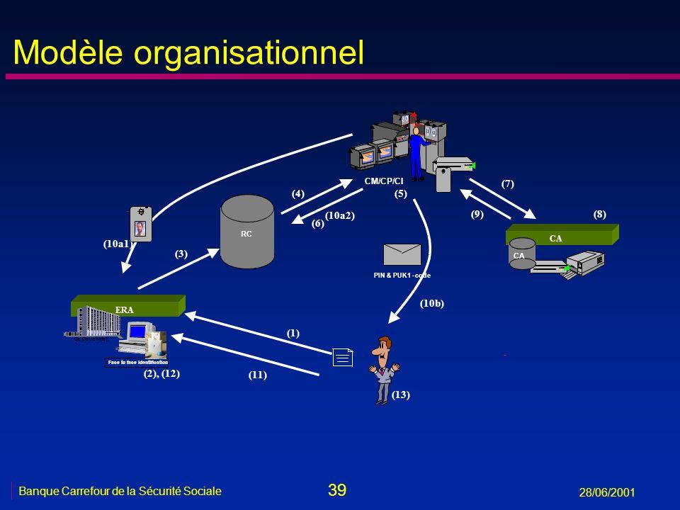 39 Banque Carrefour de la Sécurité Sociale 28/06/2001 Modèle organisationnel CM/CP/CI (7) (8)(9) Matti ERA Face to face identification De Gemeenten (1