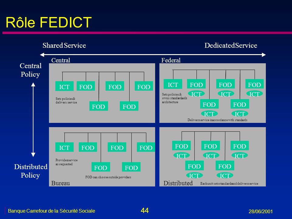 44 Banque Carrefour de la Sécurité Sociale 28/06/2001 Rôle FEDICT SharedServiceDedicatedService Central Policy Distributed Policy FOD ICT FOD ICT FOD