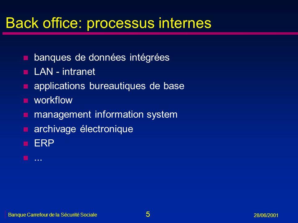 5 Banque Carrefour de la Sécurité Sociale 28/06/2001 Back office: processus internes n banques de données intégrées n LAN - intranet n applications bu
