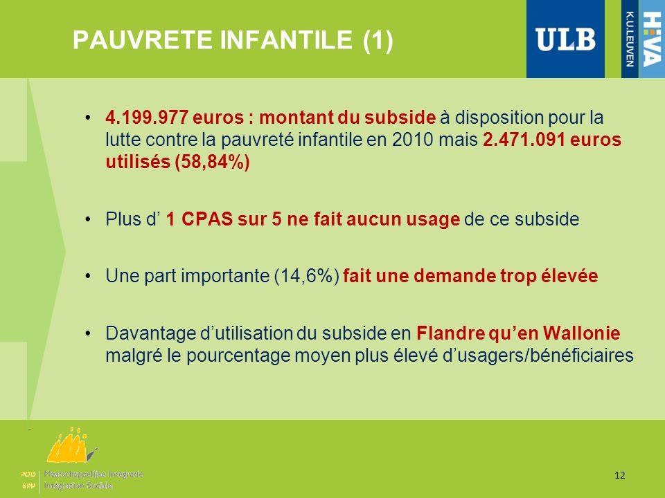 PAUVRETE INFANTILE (1) 12 4.199.977 euros : montant du subside à disposition pour la lutte contre la pauvreté infantile en 2010 mais 2.471.091 euros u