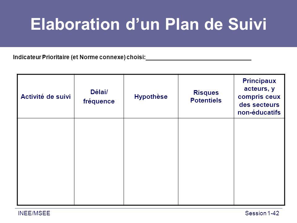 INEE/MSEESession 1-42 Elaboration dun Plan de Suivi Indicateur Prioritaire (et Norme connexe) choisi:_________________________________ Activité de sui