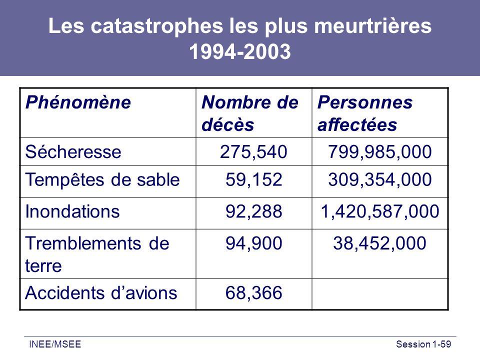 INEE/MSEESession 1-59 Les catastrophes les plus meurtrières 1994-2003 PhénomèneNombre de décès Personnes affectées Sécheresse275,540799,985,000 Temp ê