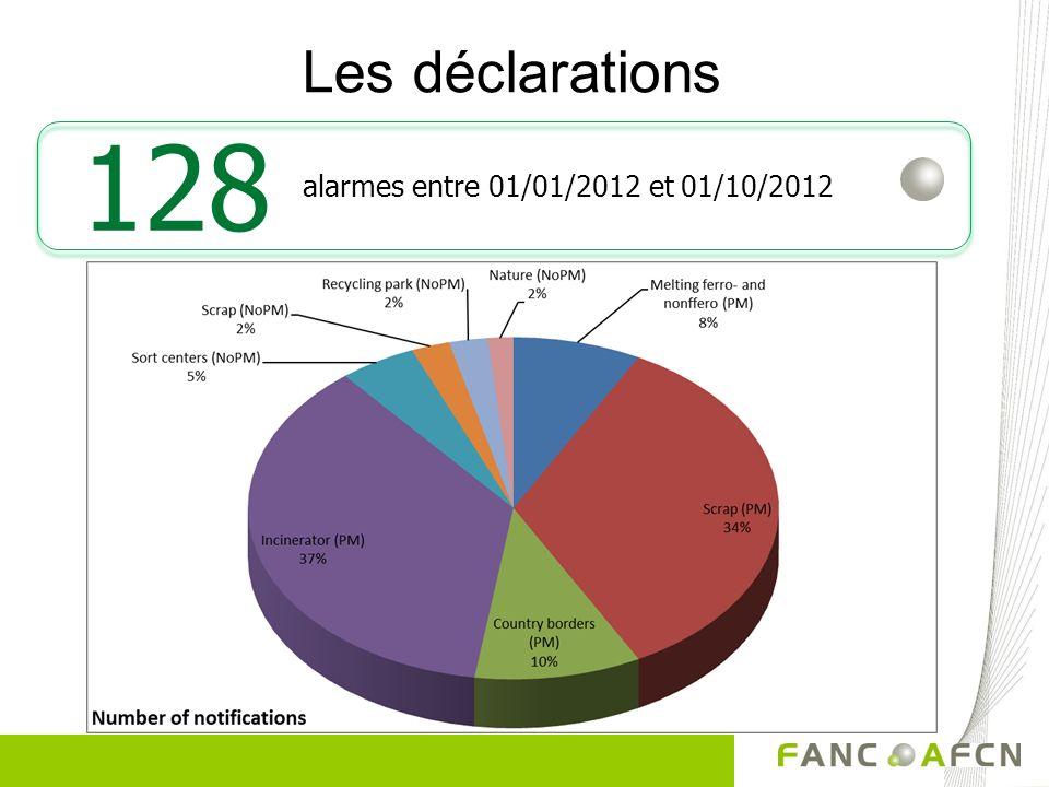 Les déclarations alarmes entre 01/01/2012 et 01/10/2012 128